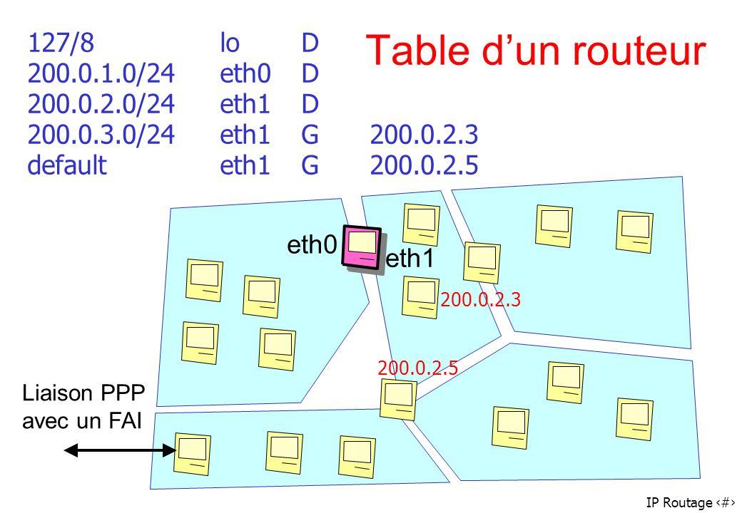 127/8 lo D 200.0.1.0/24 eth0 D 200.0.2.0/24 eth1 D 200.0.3.0/24 eth1 G 200.0.2.3 default eth1 G 200.0.2.5