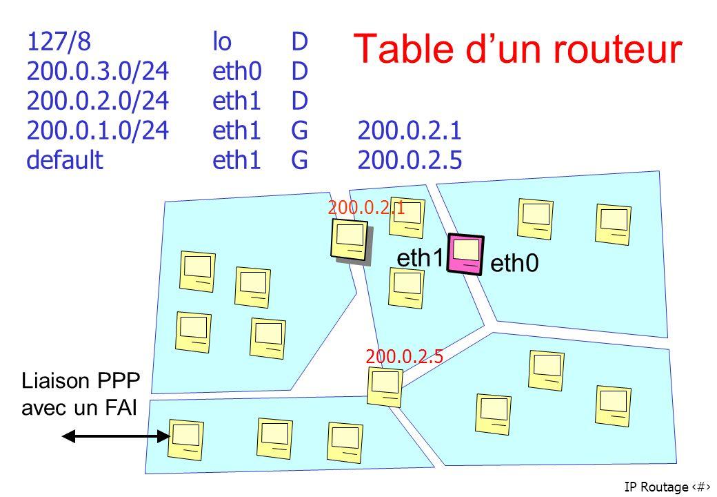 127/8 lo D 200.0.3.0/24 eth0 D 200.0.2.0/24 eth1 D 200.0.1.0/24 eth1 G 200.0.2.1 default eth1 G 200.0.2.5