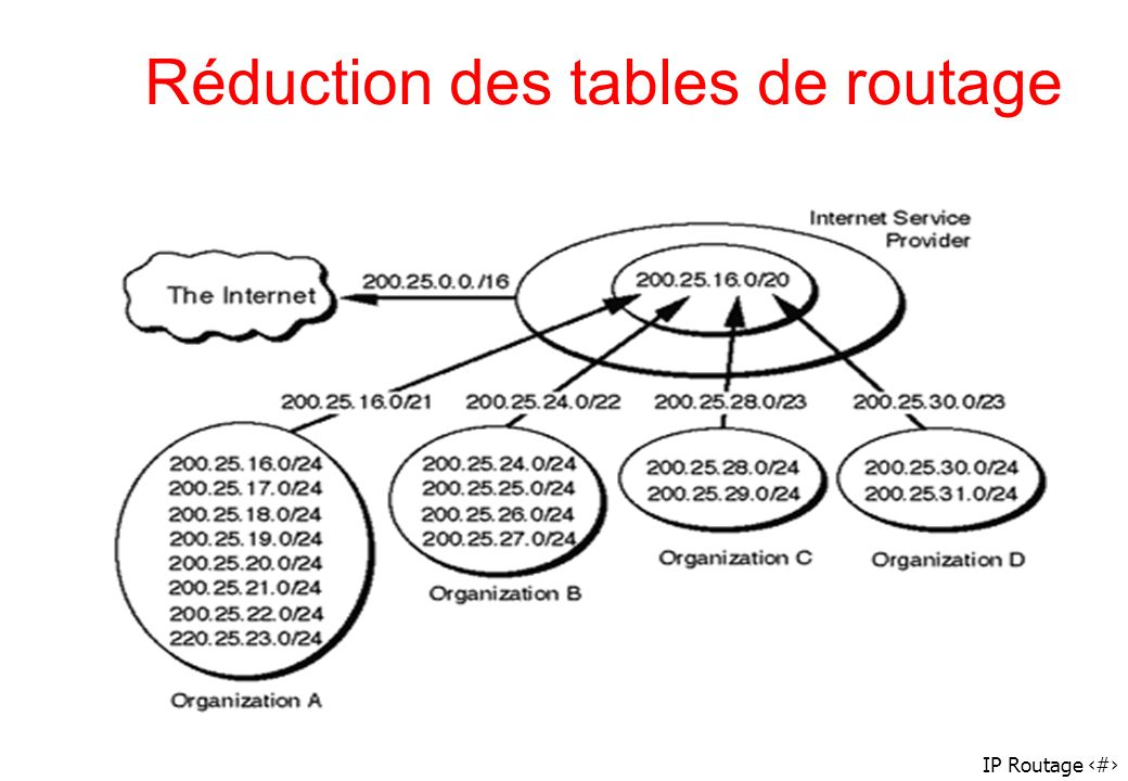 Réduction des tables de routage