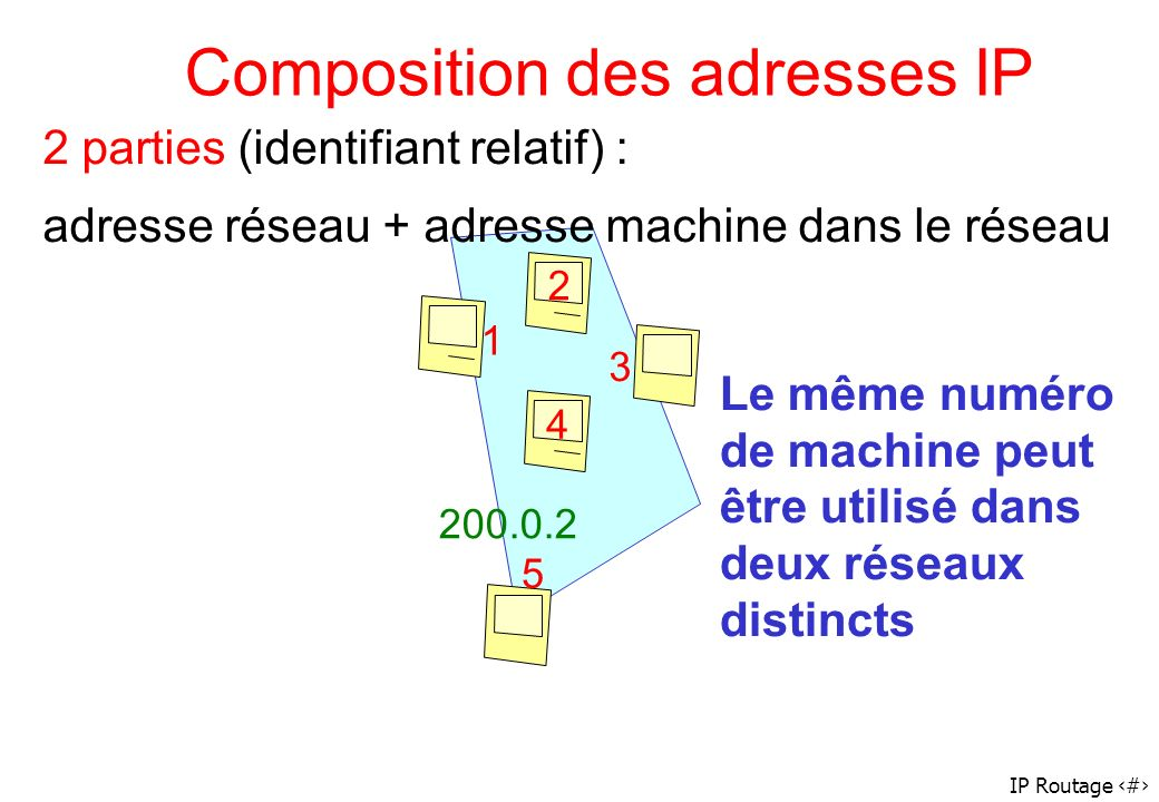 Composition des adresses IP