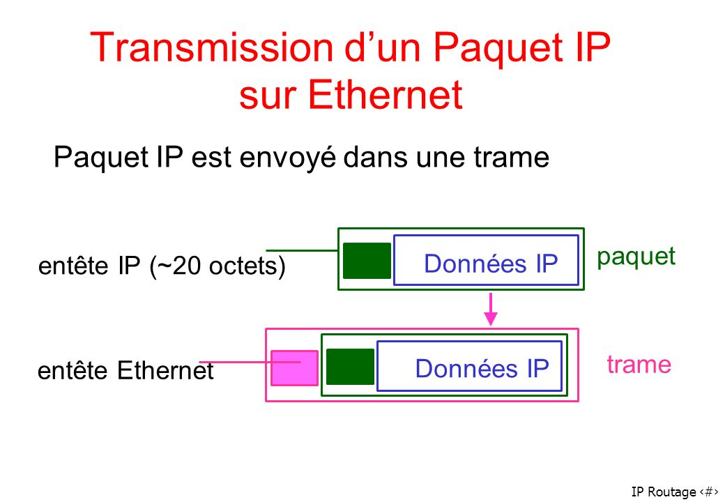 Transmission d'un Paquet IP sur Ethernet