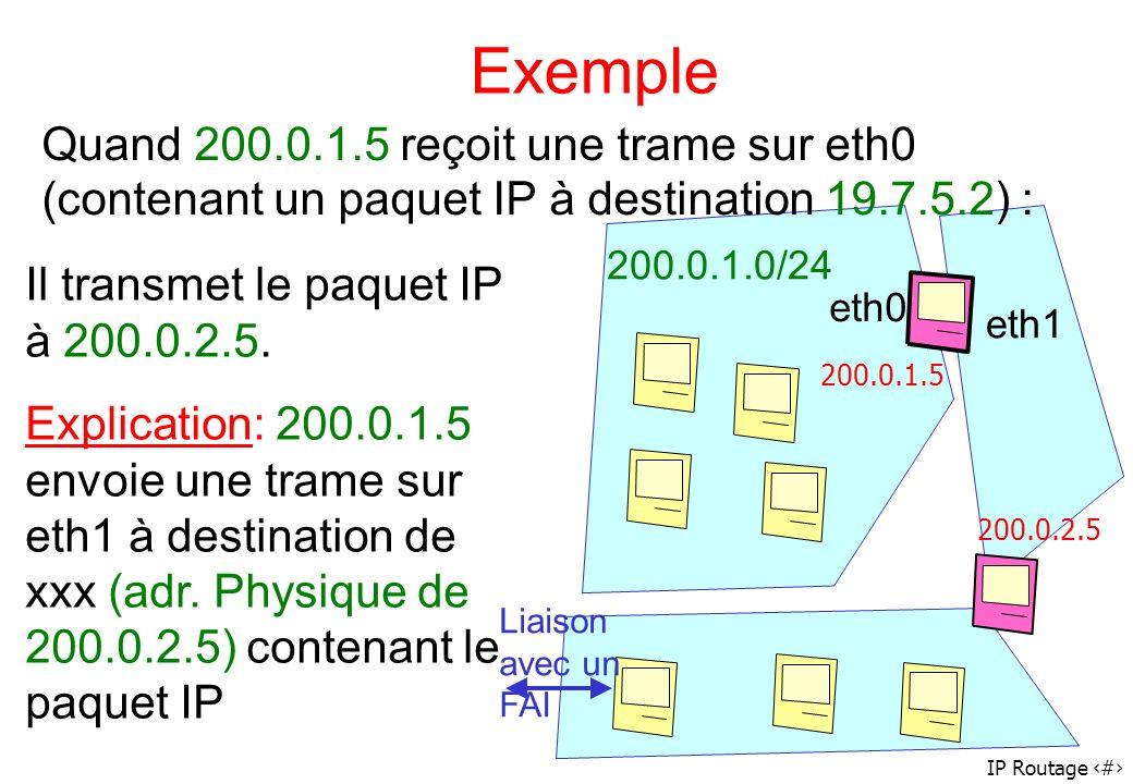 Exemple Quand 200.0.1.5 reçoit une trame sur eth0 (contenant un paquet IP à destination 19.7.5.2) :