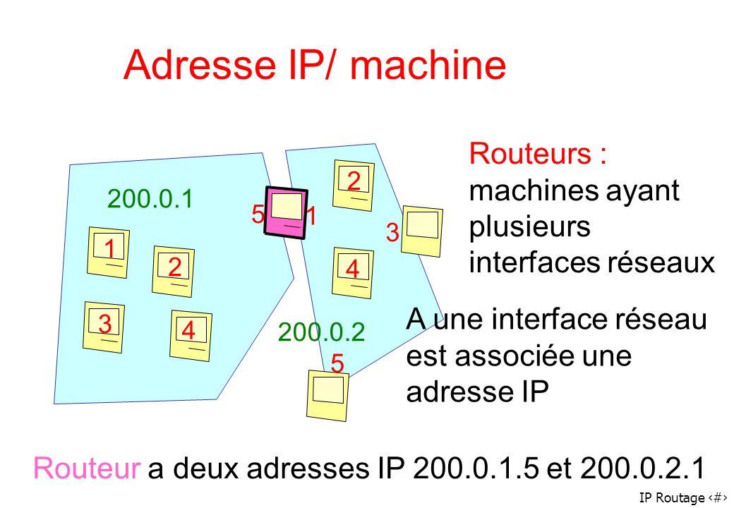 Adresse IP/ machine Routeurs : machines ayant plusieurs interfaces réseaux. 2. 200.0.1. 5. 1. 3.