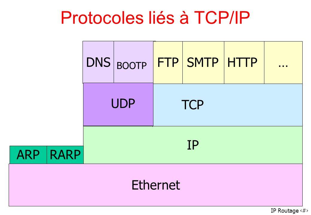Protocoles liés à TCP/IP