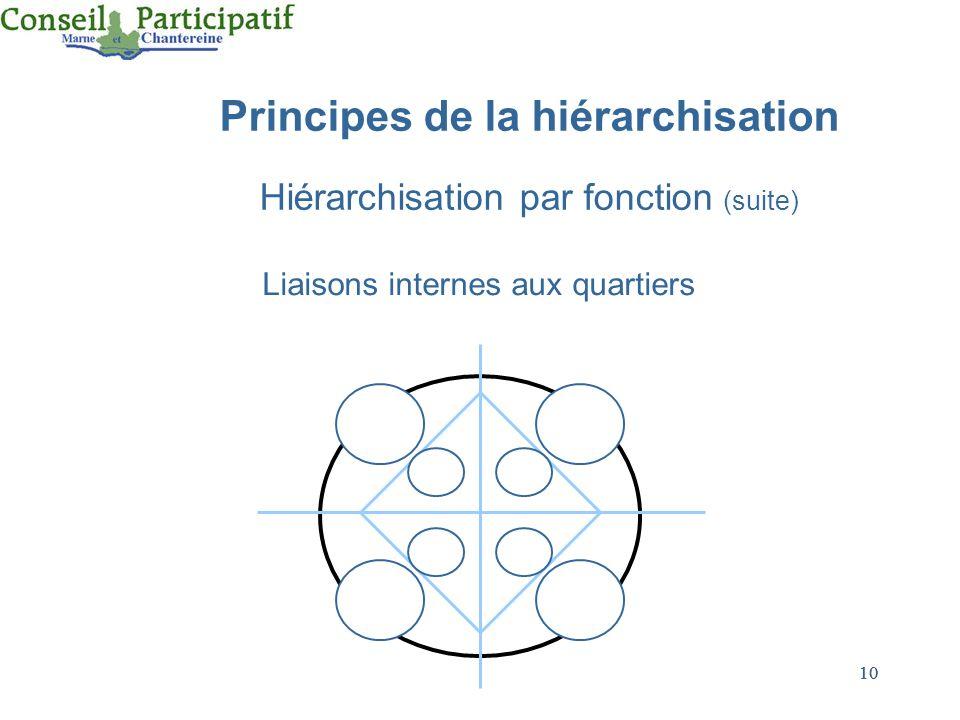 Principes de la hiérarchisation