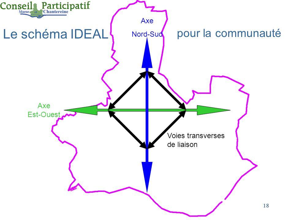 Le schéma IDEAL pour la communauté Sch Idéal Axe Nord-Sud Axe