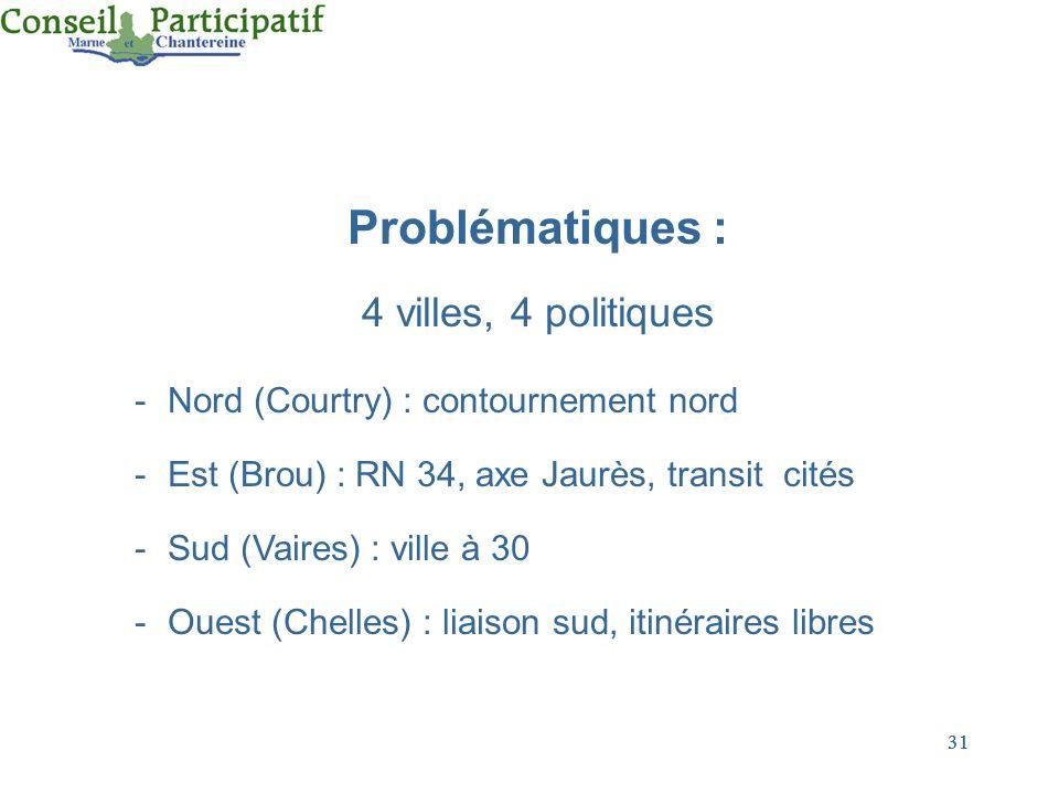 Problématiques : 4 villes, 4 politiques