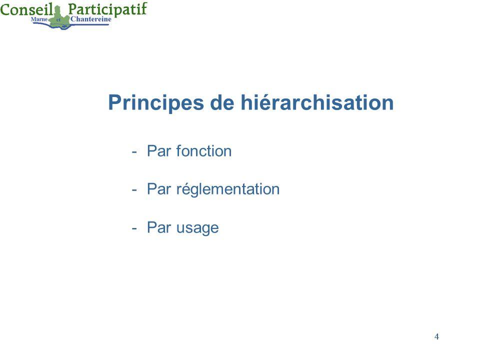 Principes de hiérarchisation