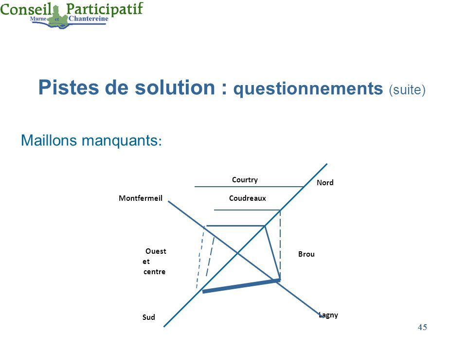 Pistes de solution : questionnements (suite)