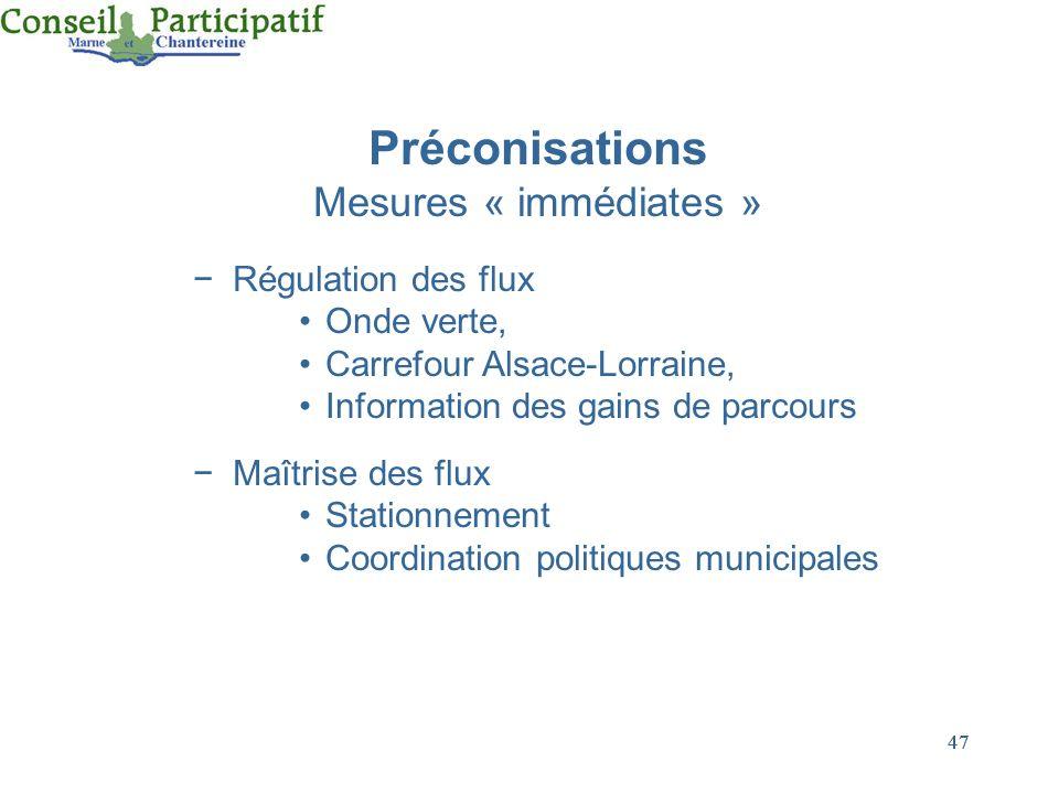 Mesures « immédiates » Préconisations Régulation des flux Onde verte,