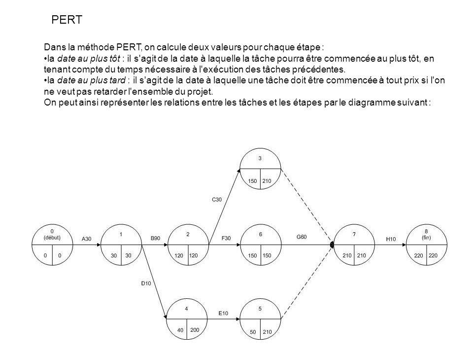 PERT Dans la méthode PERT, on calcule deux valeurs pour chaque étape :