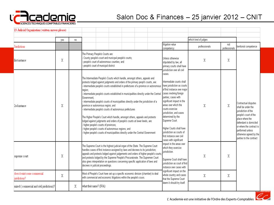 Salon Doc & Finances – 25 janvier 2012 – CNIT