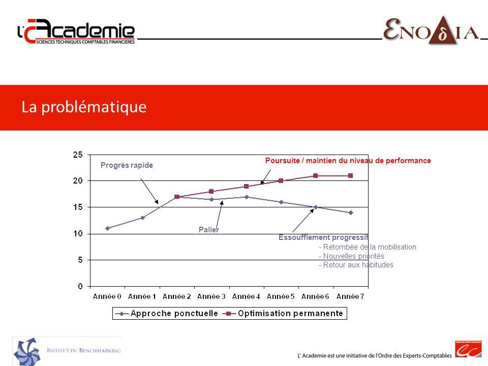 La problématique 74 Poursuite / maintien du niveau de performance
