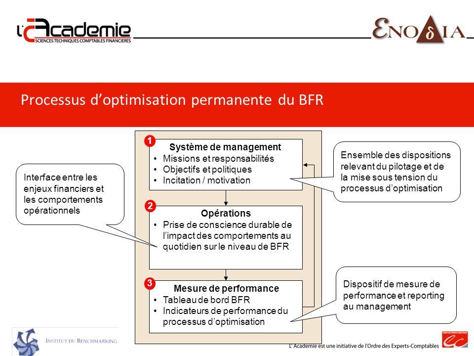 Processus d'optimisation permanente du BFR