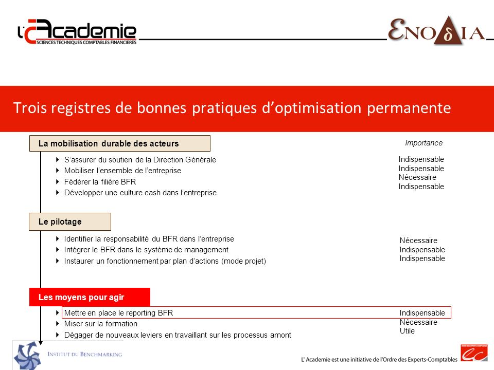 Trois registres de bonnes pratiques d'optimisation permanente
