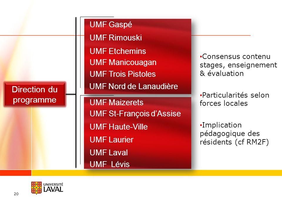 Direction du programme UMF Gaspé UMF Rimouski UMF Etchemins