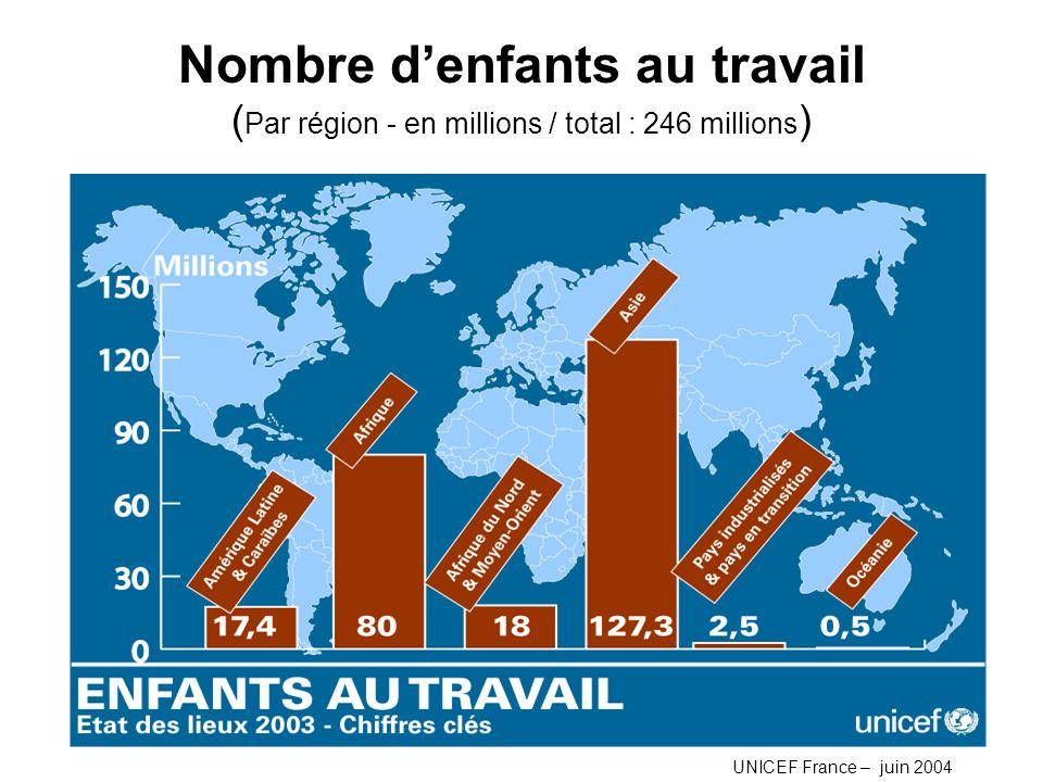 Nombre d'enfants au travail (Par région - en millions / total : 246 millions)