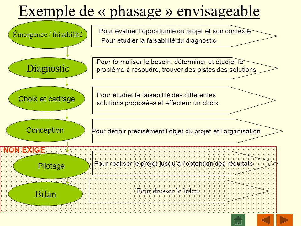 Exemple de « phasage » envisageable