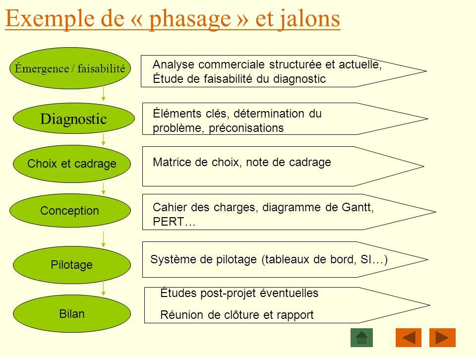 Exemple de « phasage » et jalons