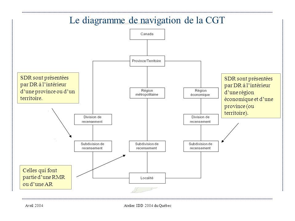 Le diagramme de navigation de la CGT