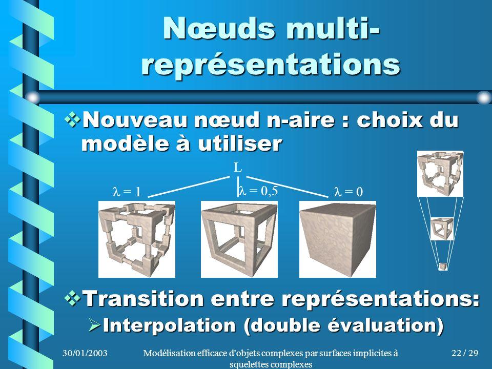 Nœuds multi-représentations