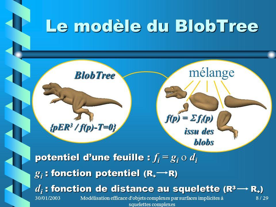 Le modèle du BlobTree mélange BlobTree gi : fonction potentiel (R+ R)