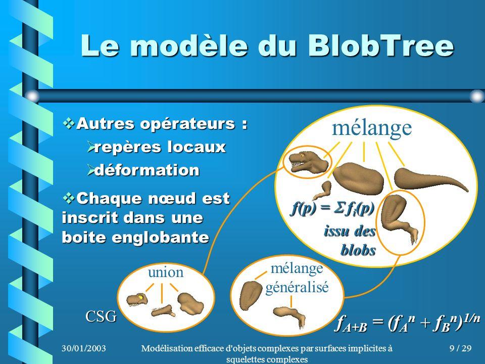 Le modèle du BlobTree mélange fA+B = (fAn + fBn)1/n