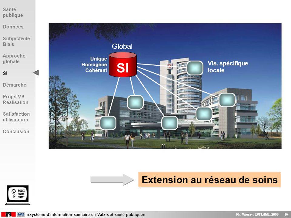 SI Extension au réseau de soins Global Vis. spécifique locale Santé