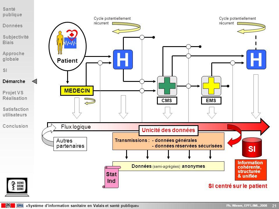 H H SI Patient MEDECIN Flux logique Unicité des données Autres