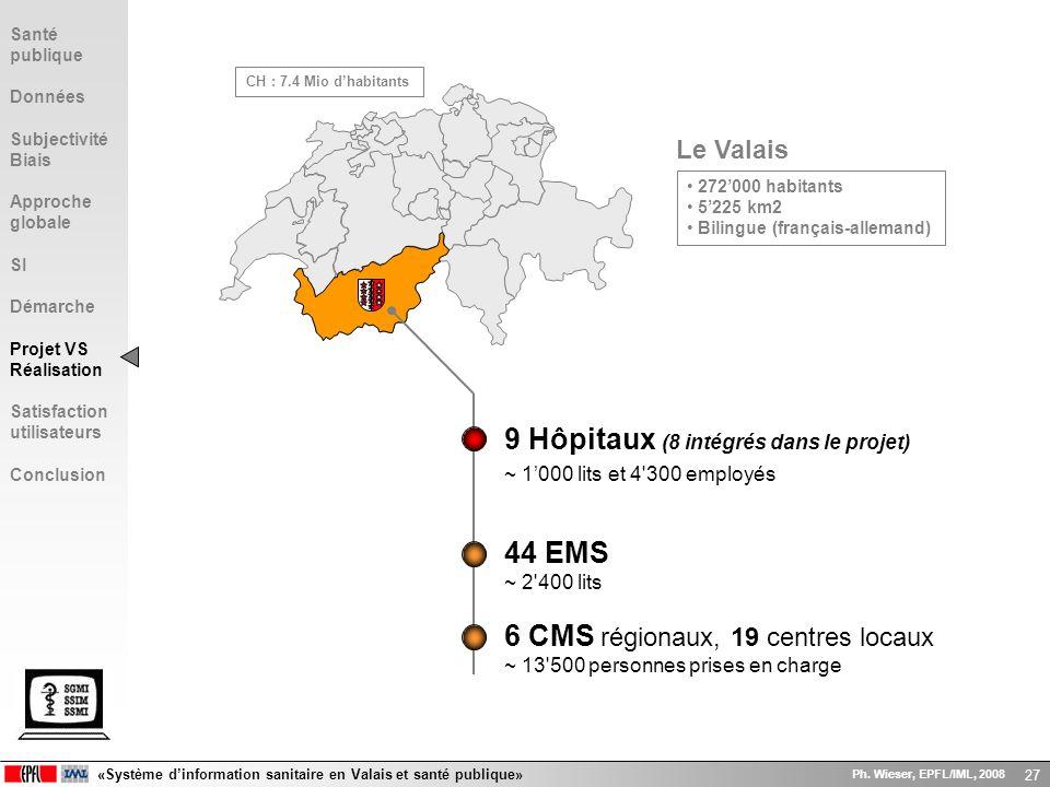 9 Hôpitaux (8 intégrés dans le projet)