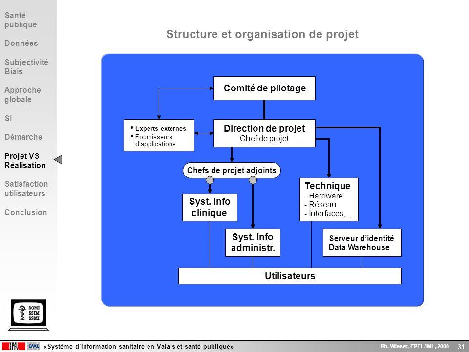 Structure et organisation de projet