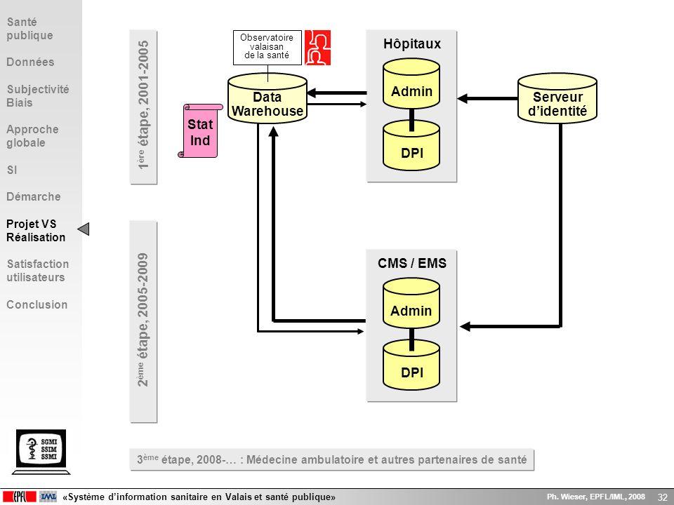 1ère étape, 2001-2005 DPI Admin Hôpitaux Data Warehouse Serveur