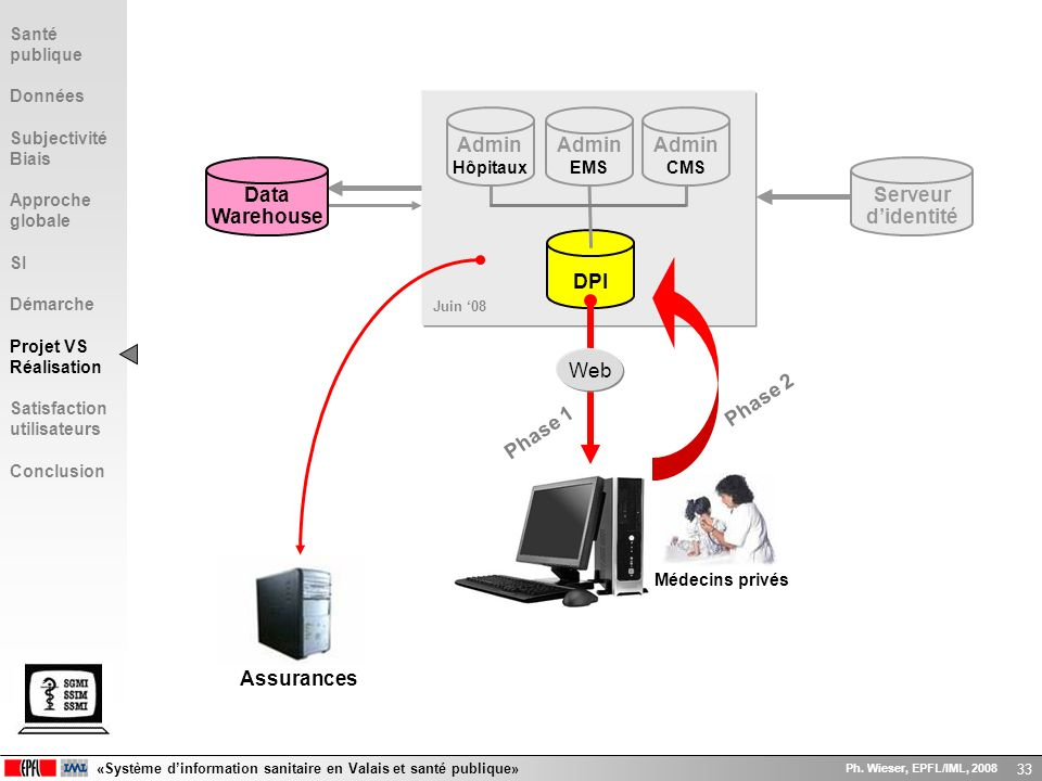 DPI Data Warehouse Serveur d'identité Admin
