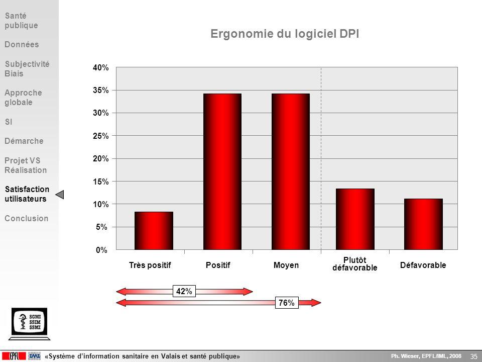 Ergonomie du logiciel DPI