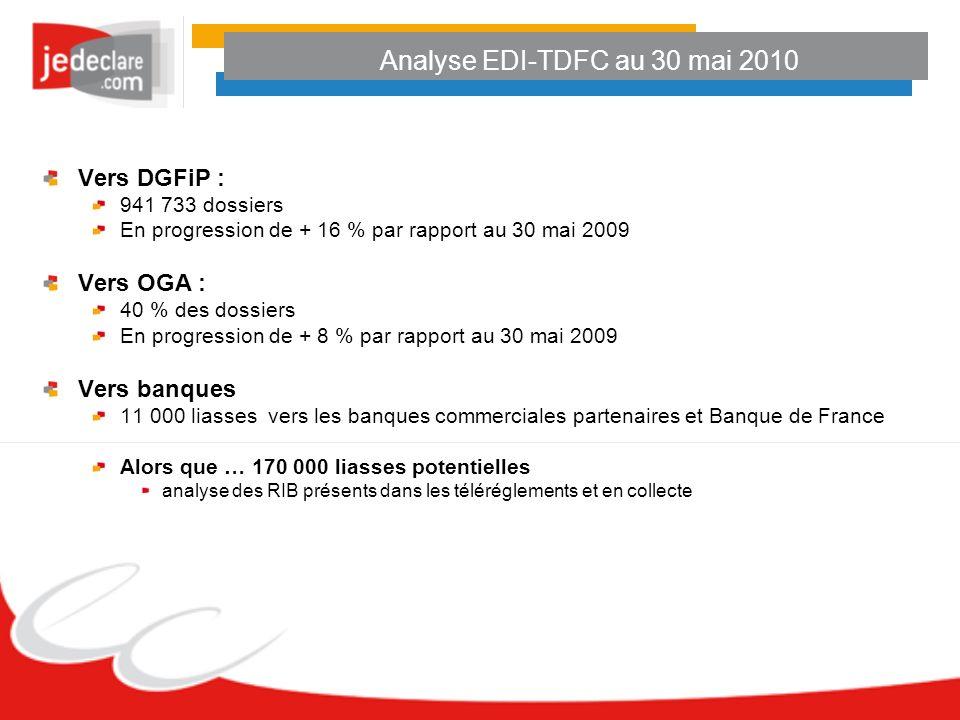 Analyse EDI-TDFC au 30 mai 2010