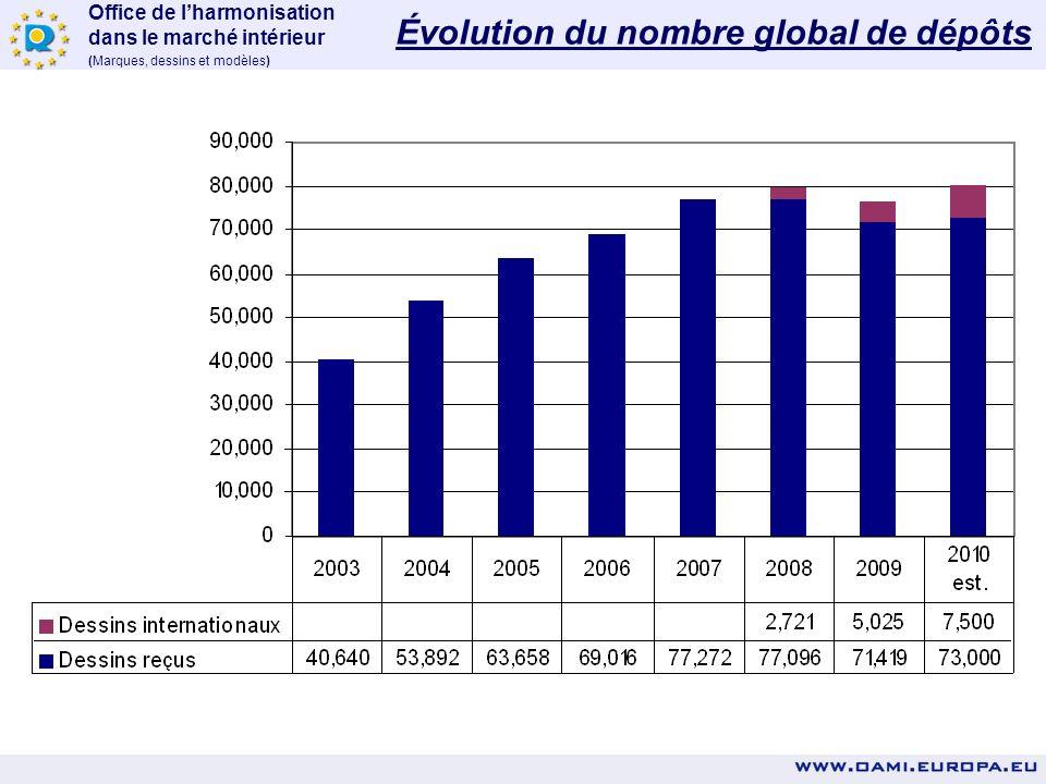 Évolution du nombre global de dépôts
