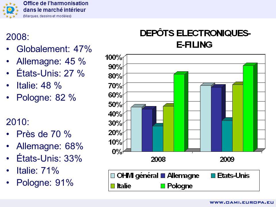 2008: Globalement: 47% Allemagne: 45 % États-Unis: 27 % Italie: 48 % Pologne: 82 % 2010: Près de 70 %
