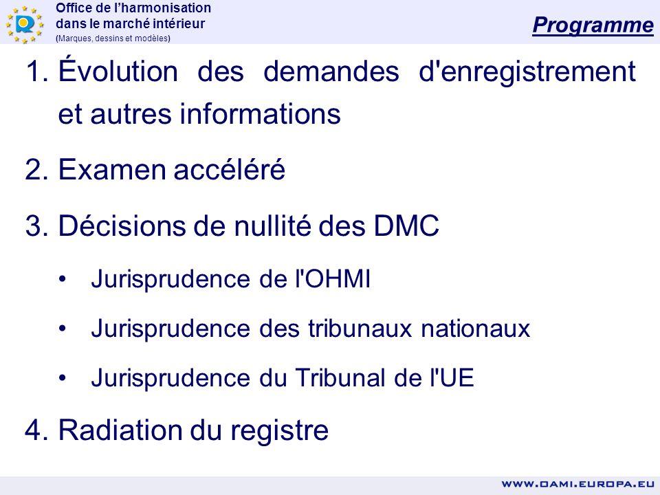 Évolution des demandes d enregistrement et autres informations