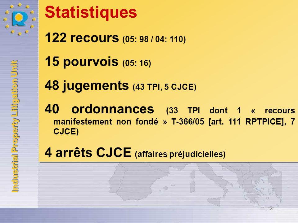Statistiques 122 recours (05: 98 / 04: 110) 15 pourvois (05: 16)