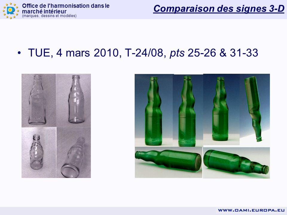 Comparaison des signes 3-D