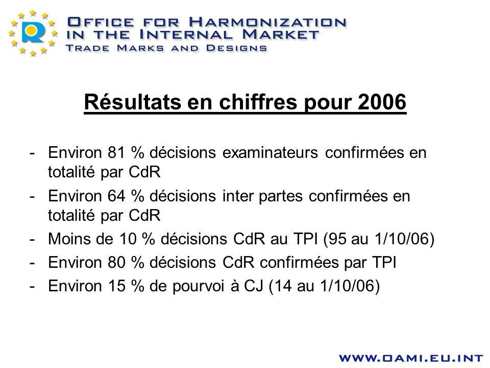 Résultats en chiffres pour 2006