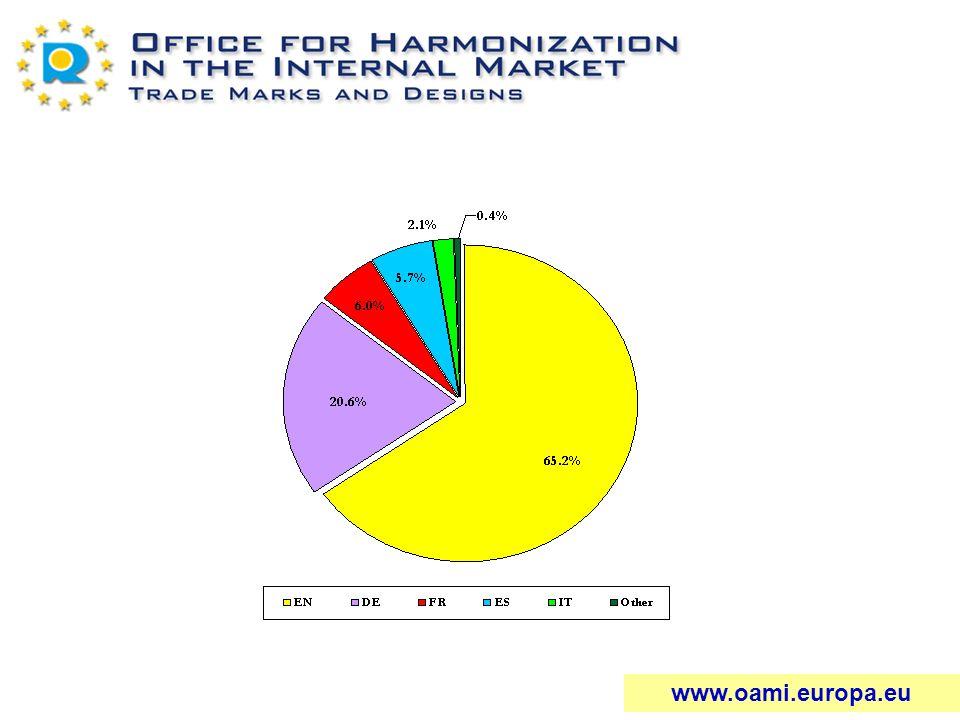 October 2004 1997 - 2003 www.oami.europa.eu