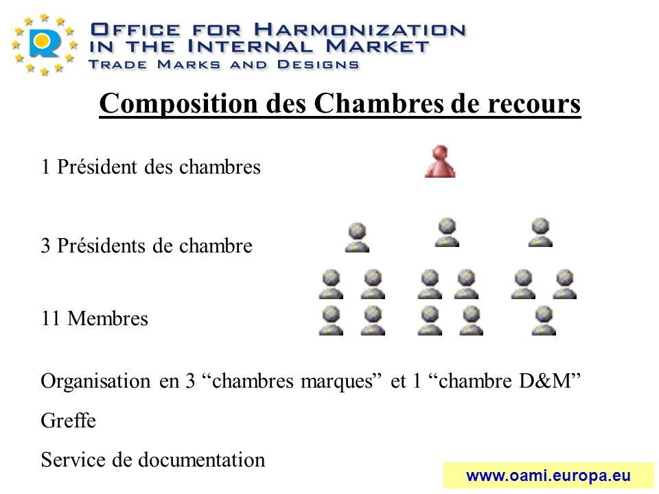 Composition des Chambres de recours