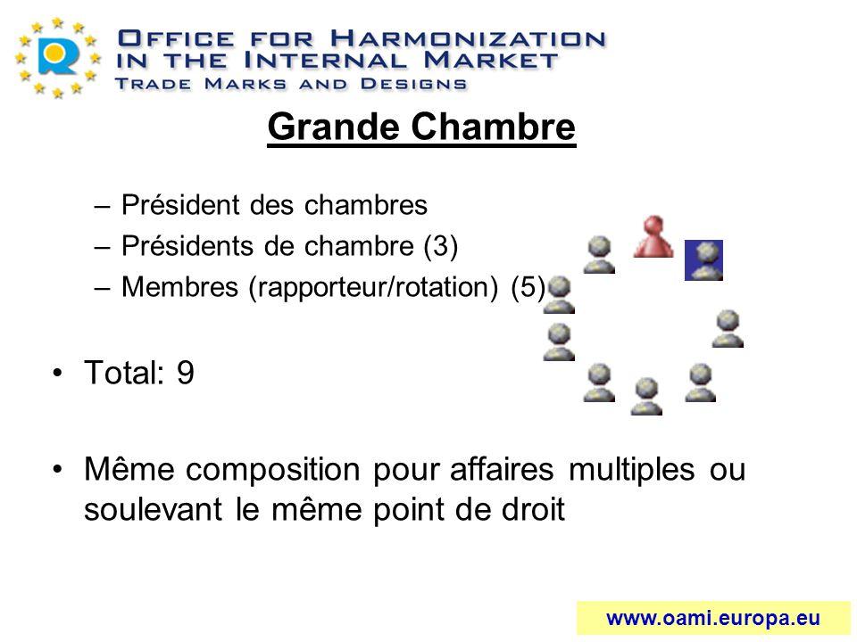 Grande Chambre Président des chambres. Présidents de chambre (3) Membres (rapporteur/rotation) (5)