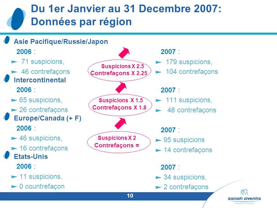 Du 1er Janvier au 31 Decembre 2007: Données par région