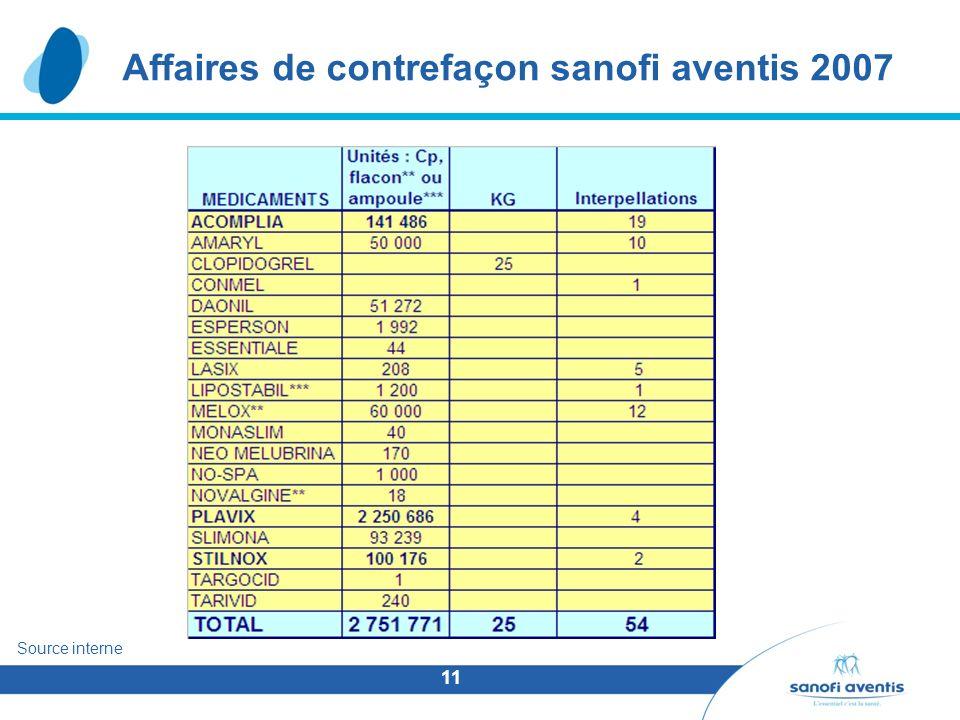 Affaires de contrefaçon sanofi aventis 2007