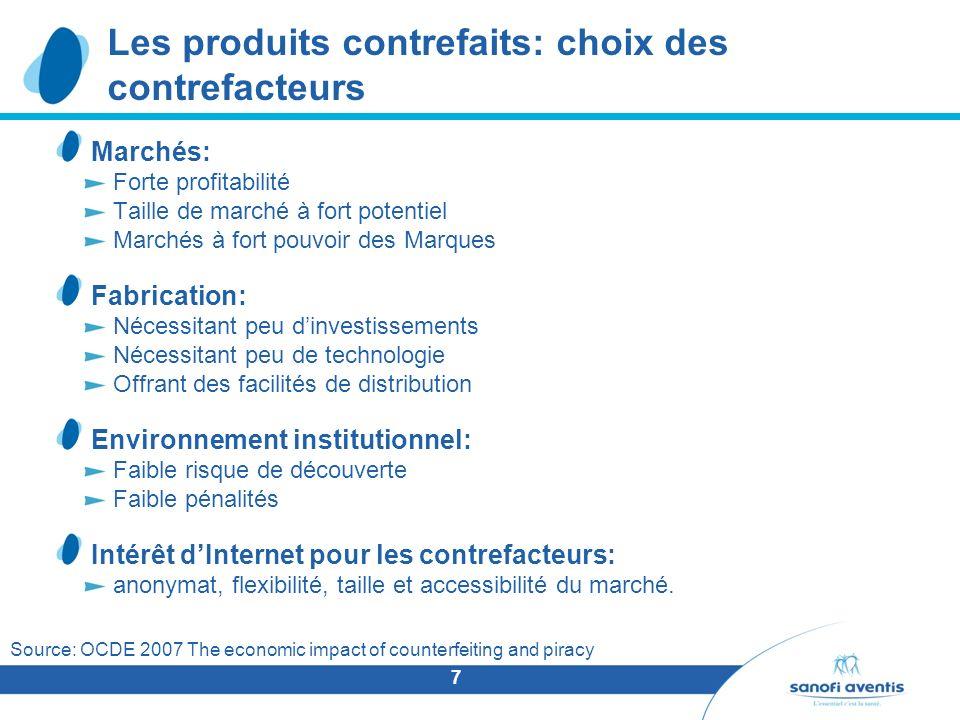 Les produits contrefaits: choix des contrefacteurs