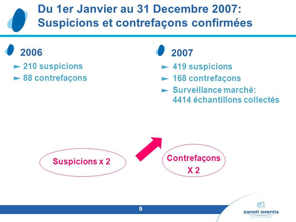 Du 1er Janvier au 31 Decembre 2007: Suspicions et contrefaçons confirmées