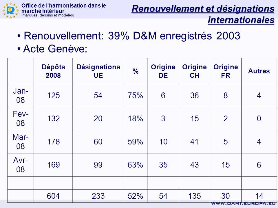Renouvellement: 39% D&M enregistrés 2003 Acte Genève: