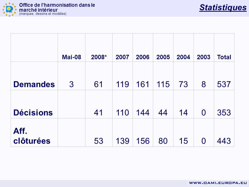 Statistiques Demandes 3 61 119 161 115 73 8 537 Décisions 41 110 144